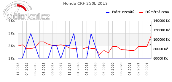 Honda CRF 250L 2013
