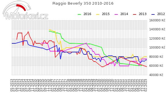Piaggio Beverly 350 SportTouring 2010-2016