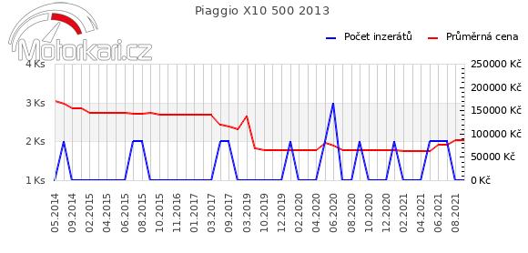 Piaggio X10 500 2013