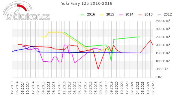 Yuki Fairy 125 2010-2016