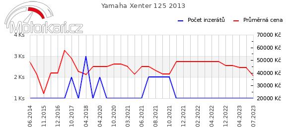 Yamaha Xenter 125 2013