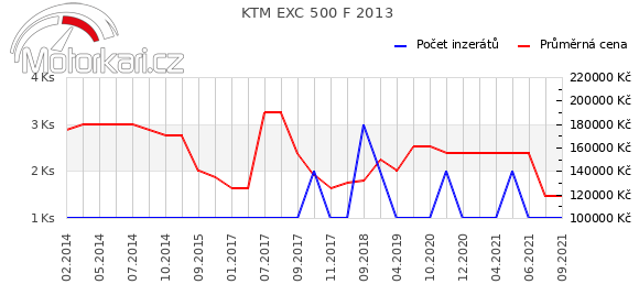 KTM EXC 500 F 2013