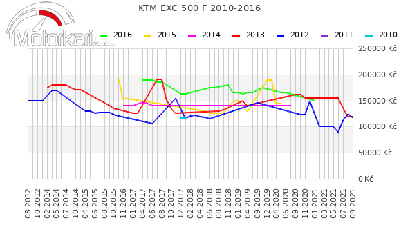 KTM EXC 500 F 2010-2016