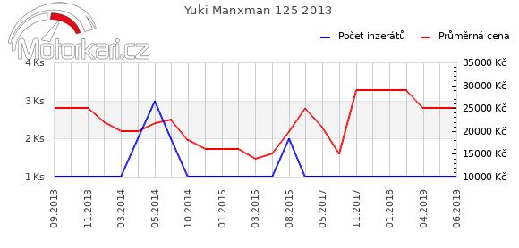 Yuki Manxman 125 2013