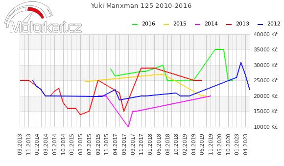 Yuki Manxman 125 2010-2016