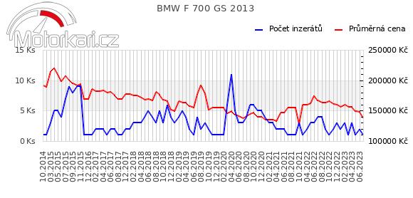 BMW F 700 GS 2013