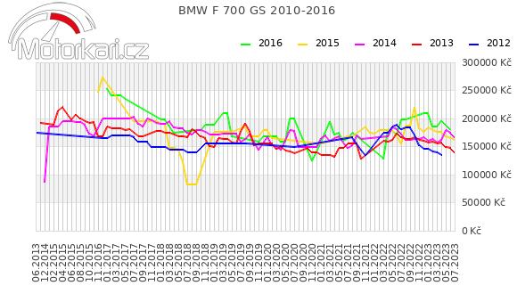 BMW F 700 GS 2010-2016