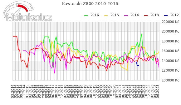 Kawasaki Z800 2010-2016