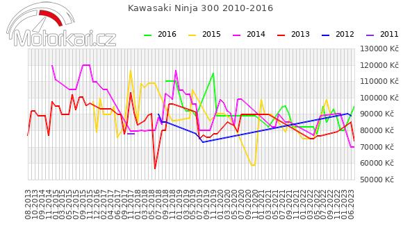 Kawasaki Ninja 300 2010-2016