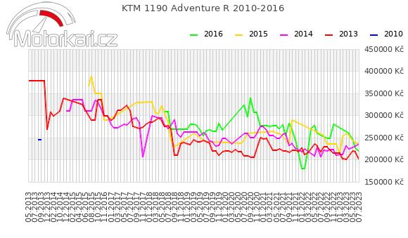 KTM 1190 Adventure R 2010-2016