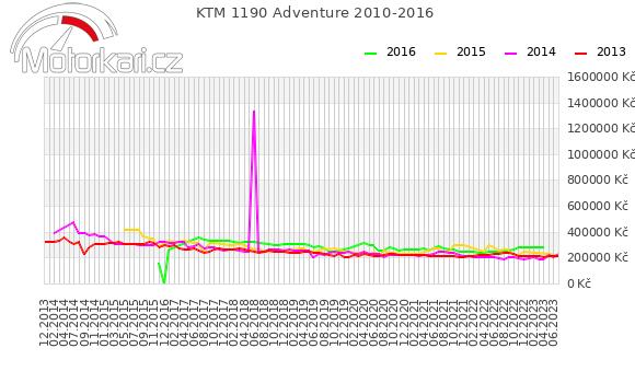 KTM 1190 Adventure 2010-2016