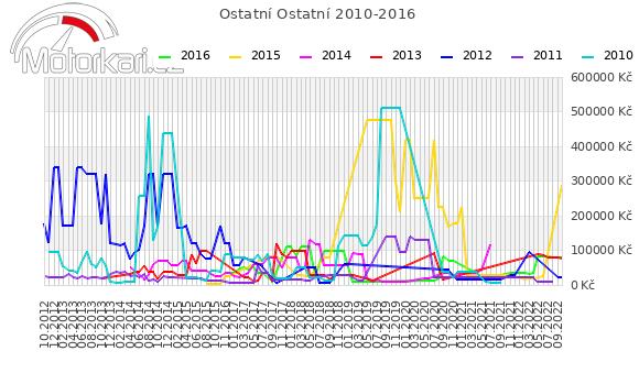 Ostatní Ostatní 2010-2016