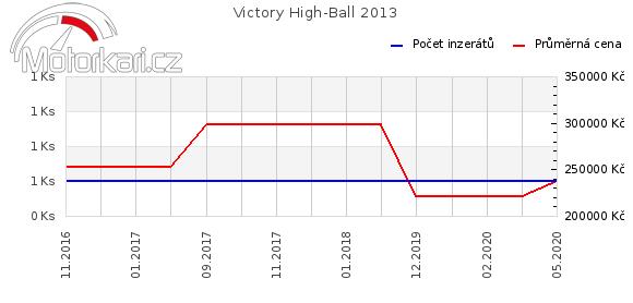 Victory High-Ball 2013
