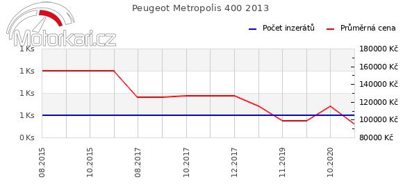 Peugeot Metropolis 400 2013