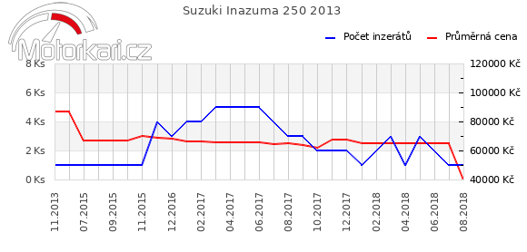 Suzuki Inazuma 250 2013