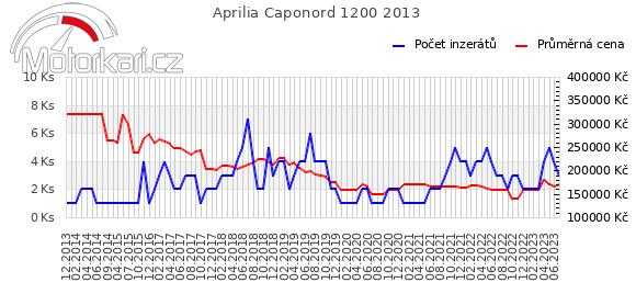 Aprilia Caponord 1200 2013
