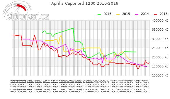 Aprilia Caponord 1200 2010-2016