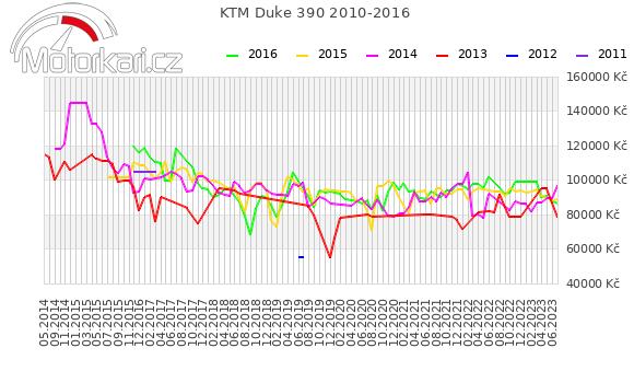 KTM Duke 390 2010-2016