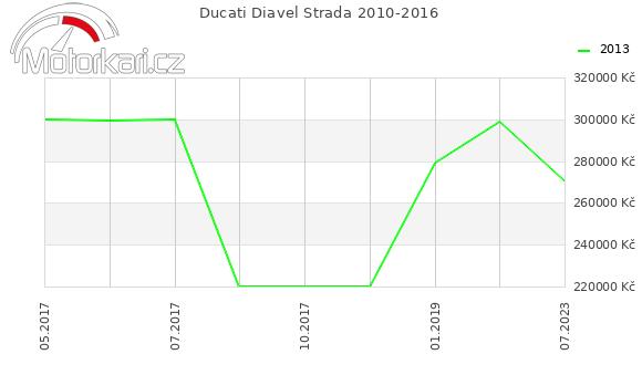 Ducati Diavel Strada 2010-2016