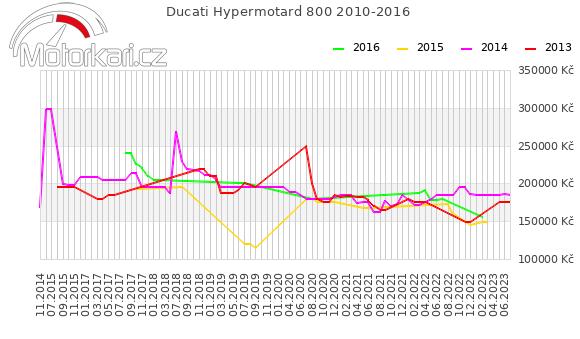 Ducati Hypermotard 800 2010-2016