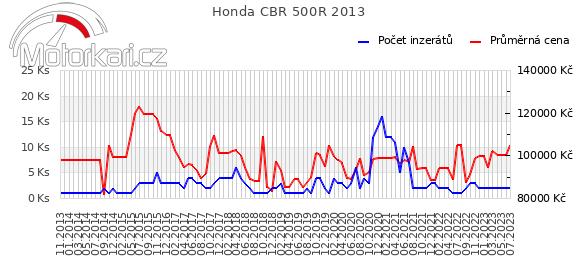 Honda CBR 500R 2013