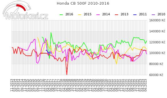 Honda CB 500F 2010-2016