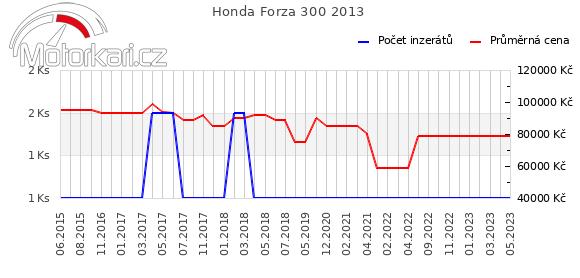 Honda NSS300 Forza  2013