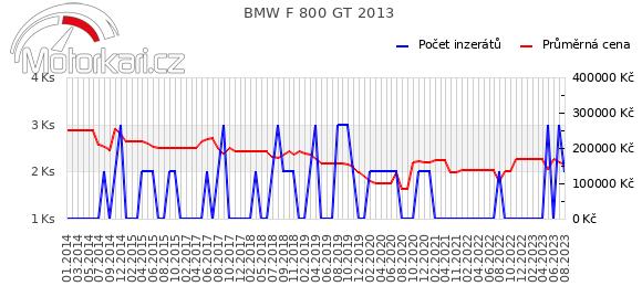 BMW F 800 GT 2013