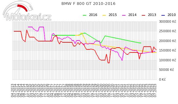 BMW F 800 GT 2010-2016