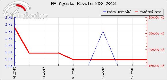 MV Agusta Rivale 800 2013