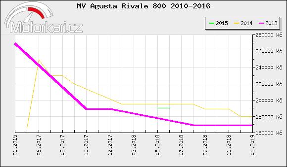 MV Agusta Rivale 800 2010-2016