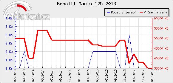 Benelli Macis 125 2013