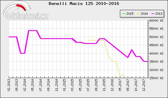 Benelli Macis 125 2010-2016