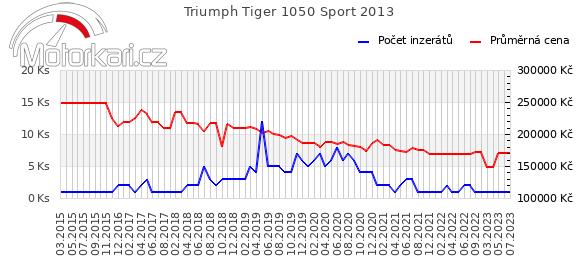Triumph Tiger 1050 Sport 2013