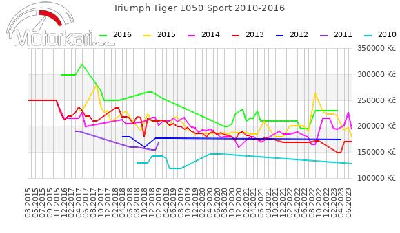 Triumph Tiger 1050 Sport 2010-2016