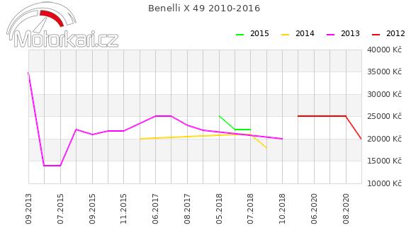 Benelli X 49 2010-2016