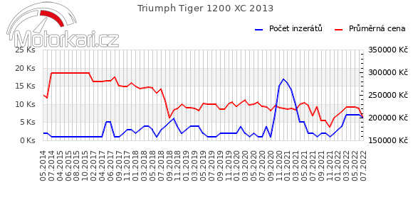 Triumph Tiger Explorer XC 2013