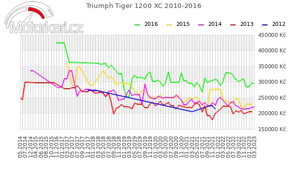 Triumph Tiger Explorer XC 2010-2016