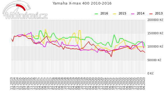 Yamaha X-max 400 2010-2016