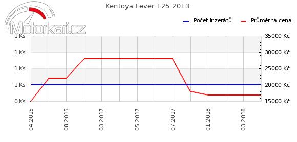 Kentoya Fever 125 2013