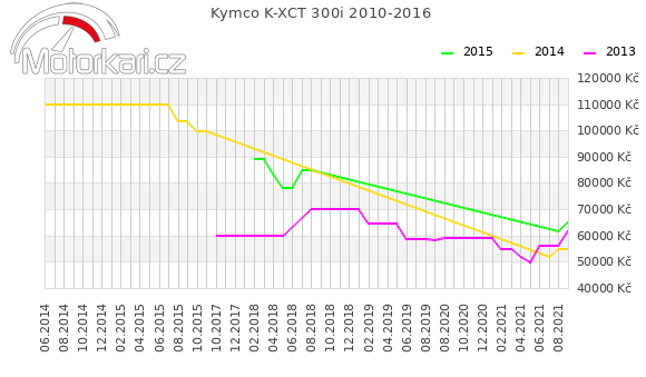 Kymco K-XCT 300i 2010-2016