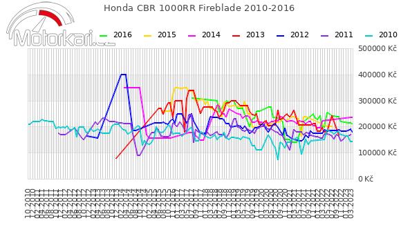 Honda CBR 1000RR Fireblade 2010-2016