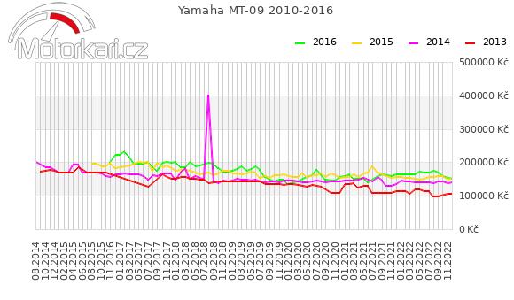 Yamaha MT-09 2010-2016