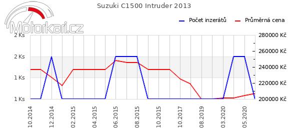 Suzuki C1500 Intruder 2013