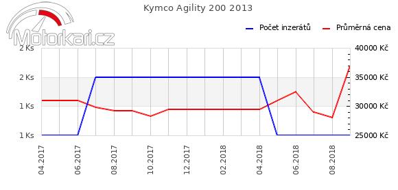 Kymco Agility 200 2013
