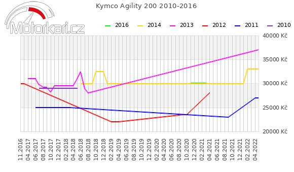 Kymco Agility 200 2010-2016
