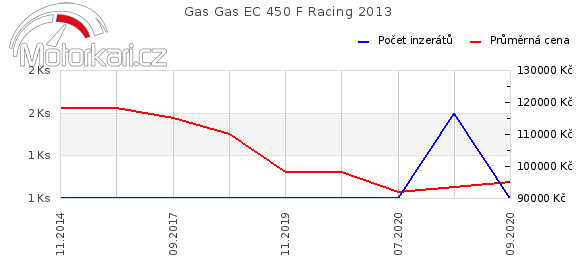 Gas Gas EC 450 F Racing 2013