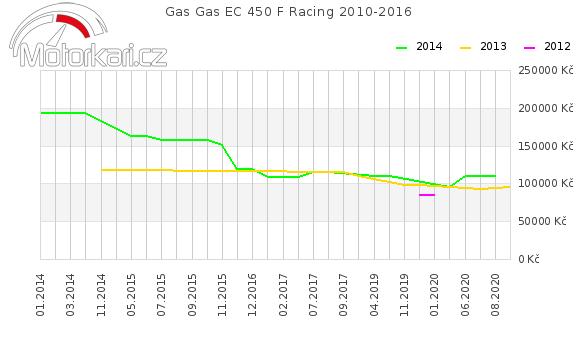 Gas Gas EC 450 F Racing 2010-2016