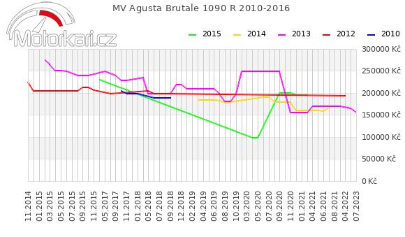 MV Agusta Brutale 1090 R 2010-2016