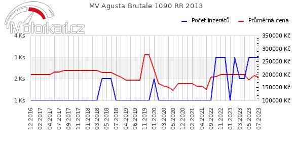 MV Agusta Brutale 1090 RR 2013
